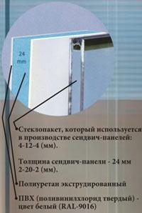 Технические характеристики дверных заполнений