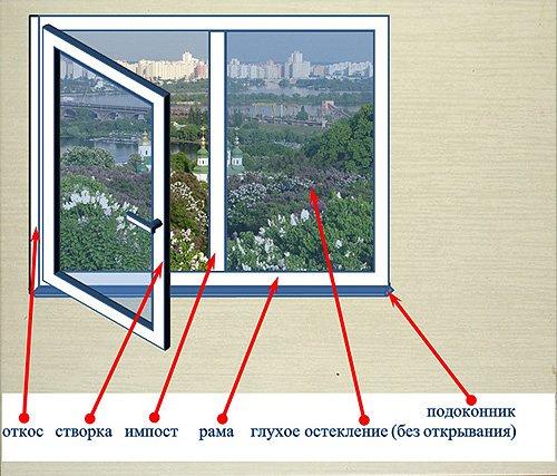 Пластиковое окно и его основные элементы